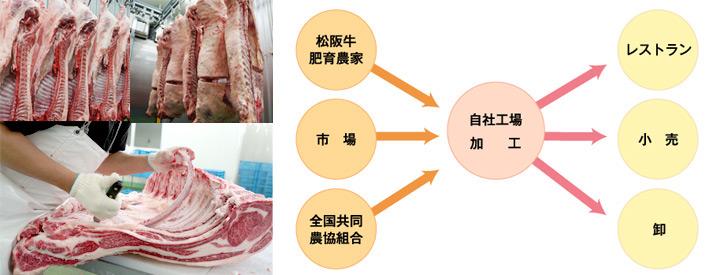 枝肉カット工場の紹介